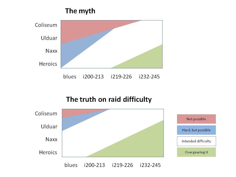 truth and myth